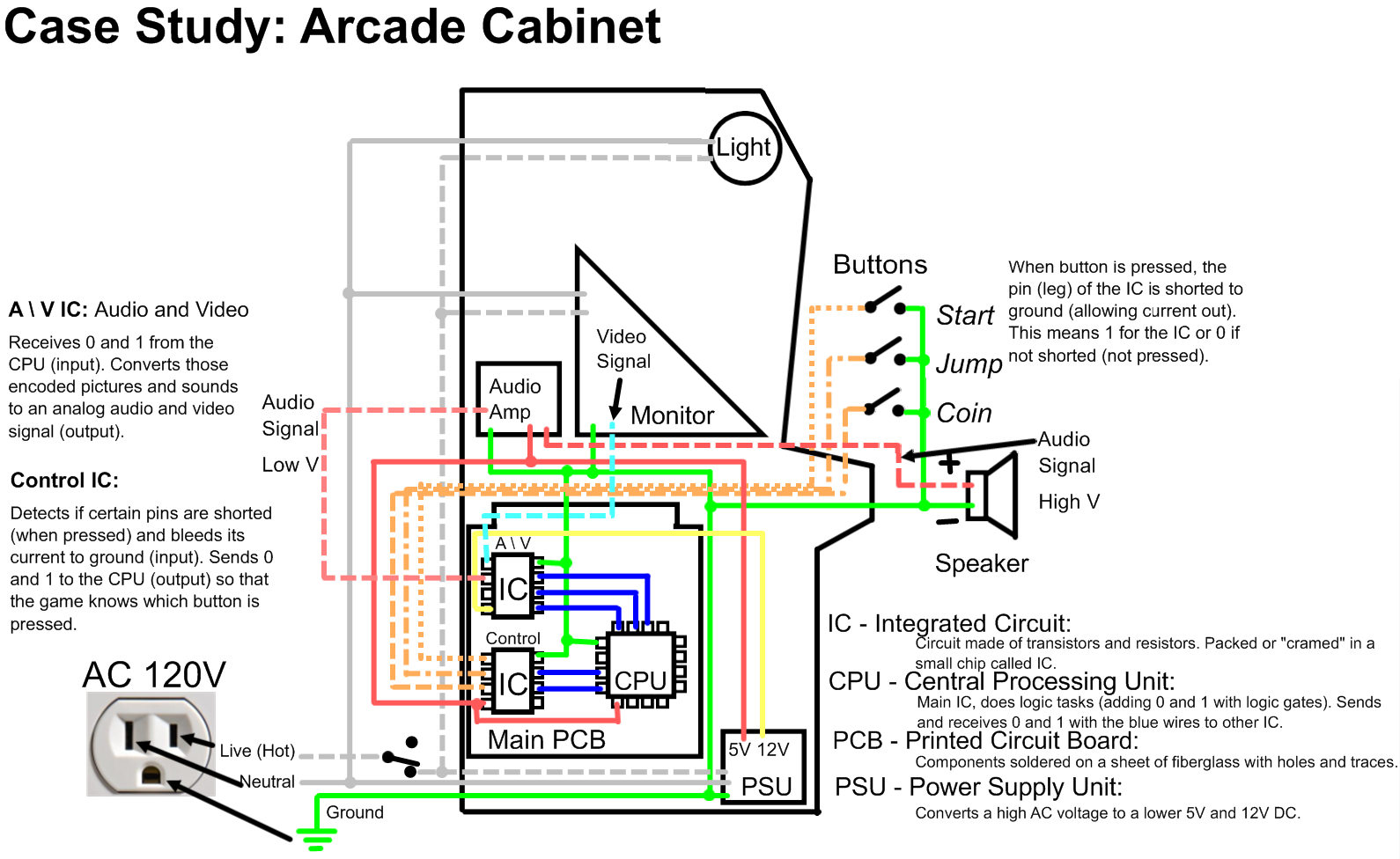 Kvhs Ouellet Home Component And Major Connector Location Diagram 124kb Arcade Donkey Kong